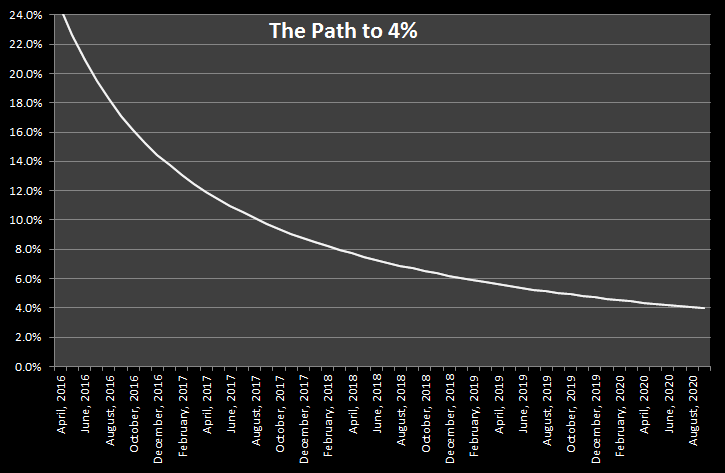 Path to 4% April 2016