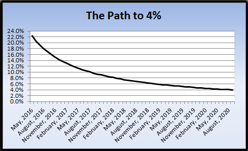 Path to 4% May 2016