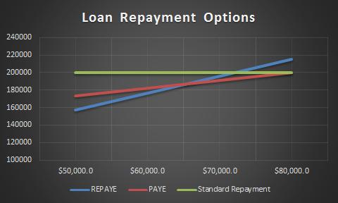 loan-repayment-options-150000-6