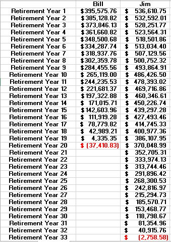 IRA comparision- retirement