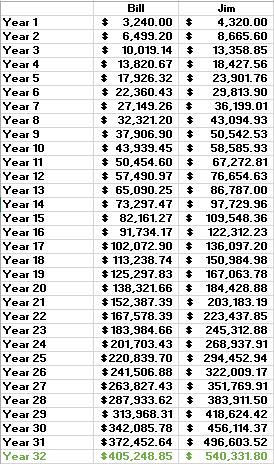IRA comparison- earnings