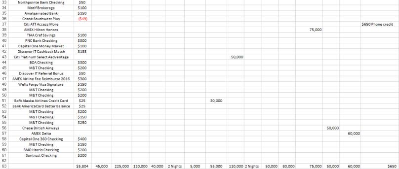Sign up bonus spreadsheet- bottom half