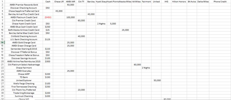 Sign up bonus spreadsheet- top half