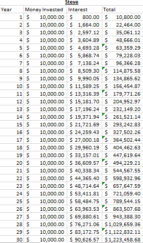 Compounding post- Steve 30 years