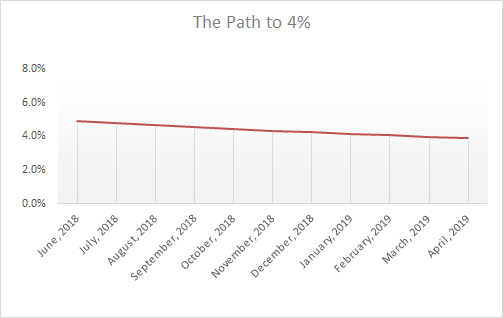 Progress to Financial Independence- June2018