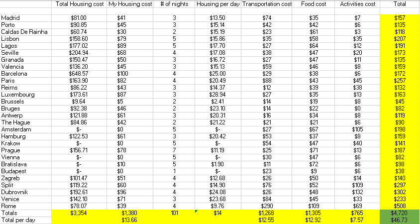 Europe Cost Spreadsheet.png