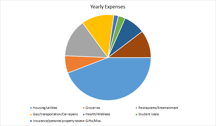 2019 expenses pie chart