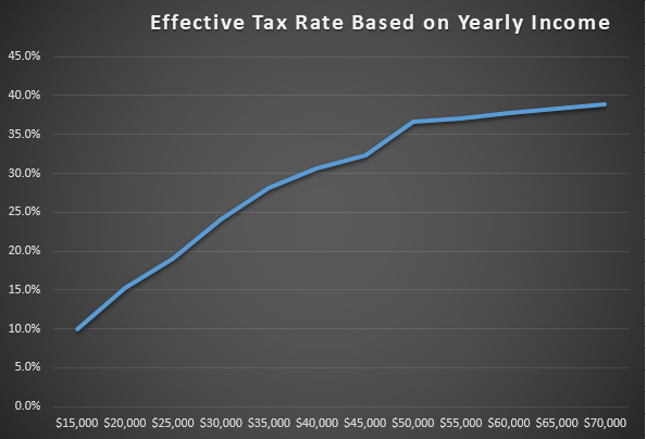 Effective tax rate based on yearly income