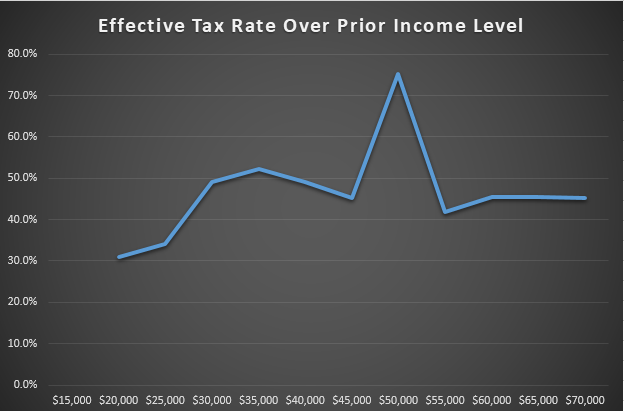 effective tax rate over prior income level