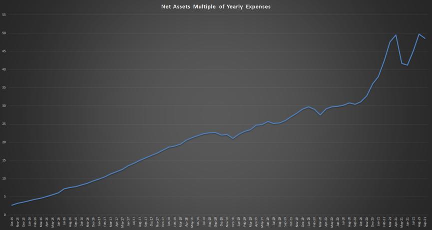 Financial Independence Update- September2021